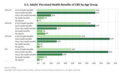 Health Benefits by age group