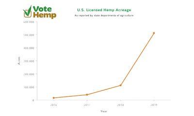 Vote Hemp Chart