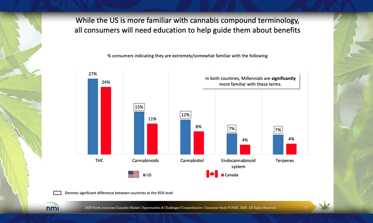 consumer familiarity with cannabis chart