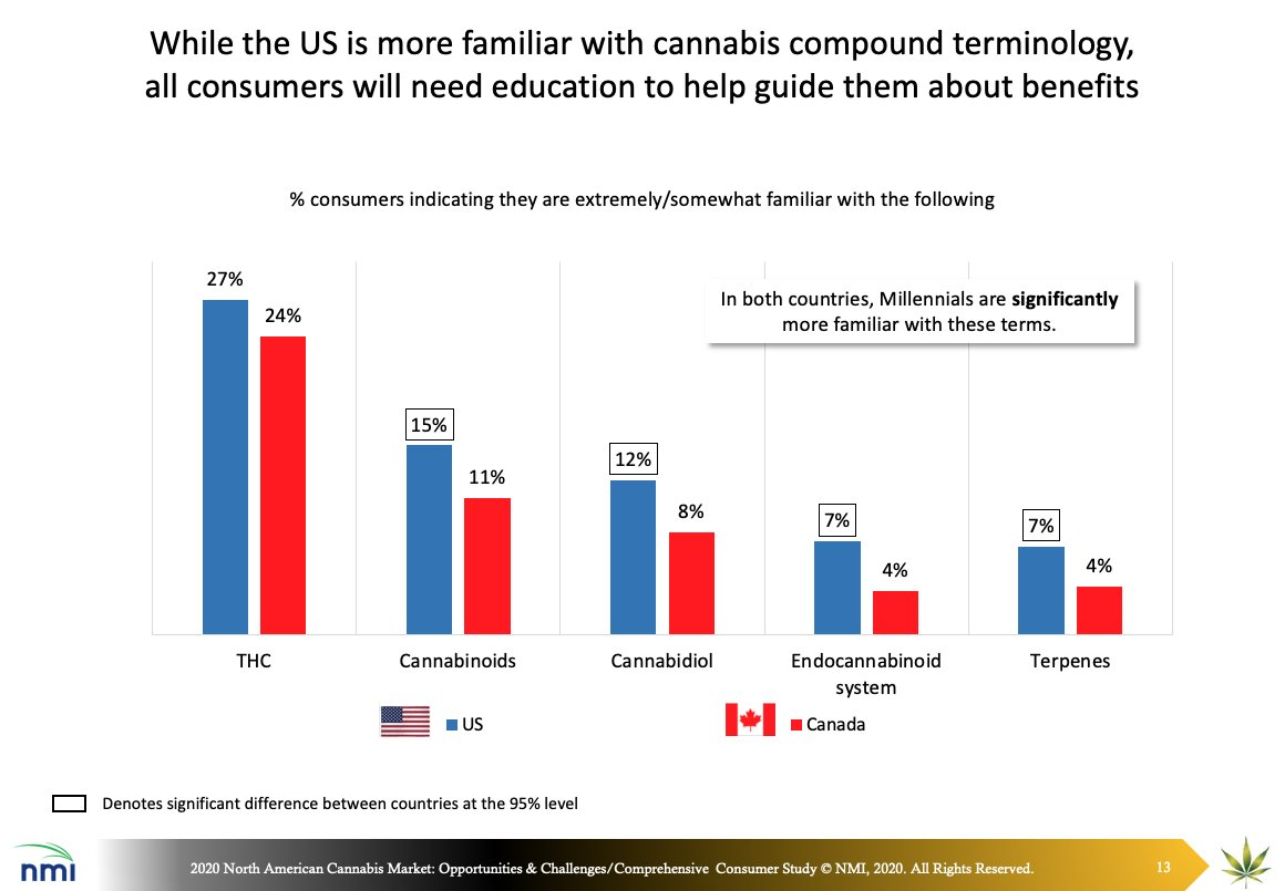 nmi-chart-consumer-familiarity-with-Cannabis-Terms-2020